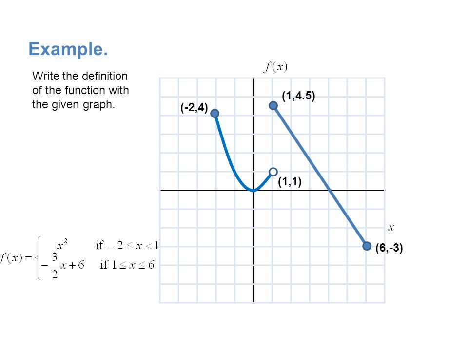 Graphing Piecewise Defined Functions