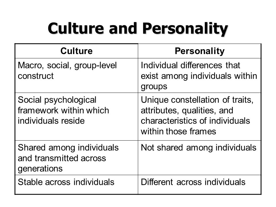 The characteristics of individuality in human psychology and culture