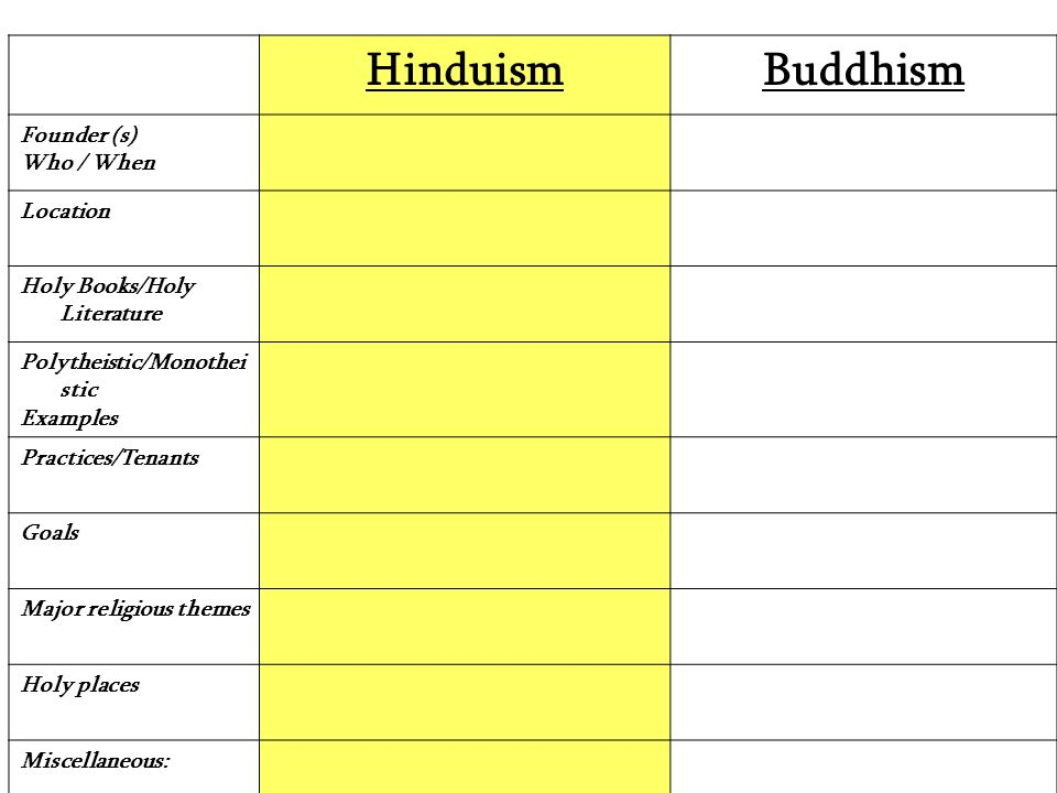 practices of buddhism essay