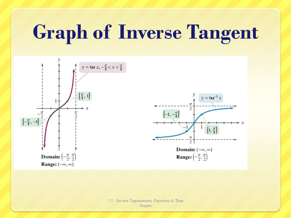 how to find tan inverse