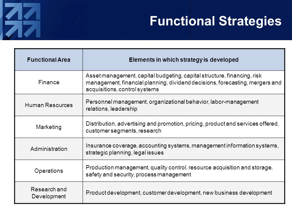 starbucks functional strategies Starbucks' security strategy  director of us partner and asset protection—gave an overview of the company's asset protection strategies  a cross-functional.