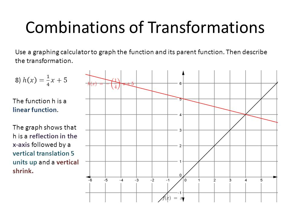 Parent Functions And Transformations Ppt Video Online