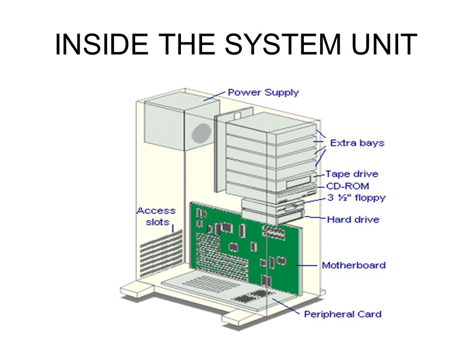 inside the system unit What's inside a pc system the nerve centre of a pc is the central processing unit or cpu this unit is built into a single microprocessor chip – an integrated circuit – which executes program instructions and supervises the computer's overall operation.
