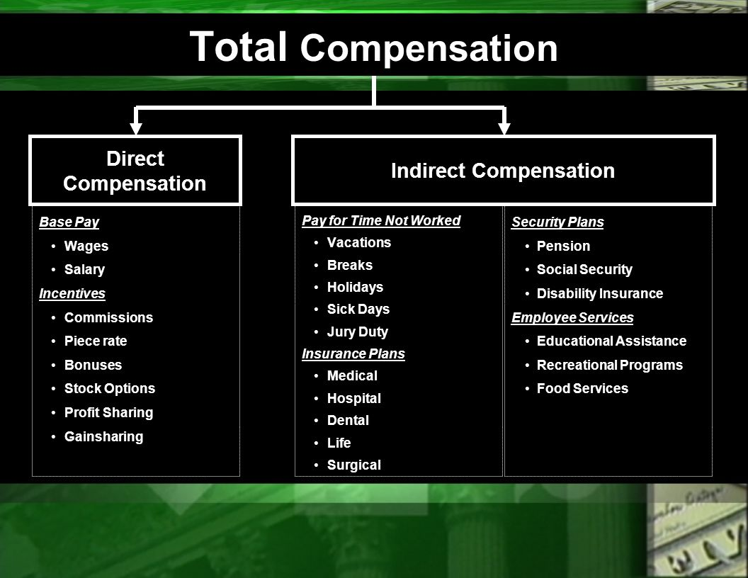 Stock options salary compensation