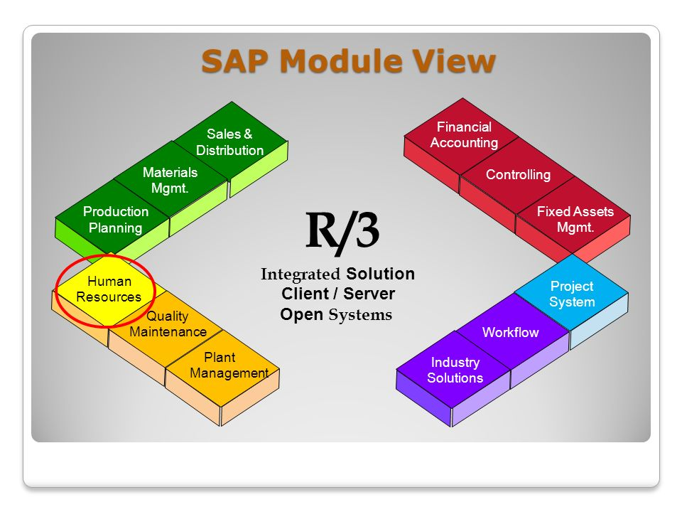 integrated human resource management system