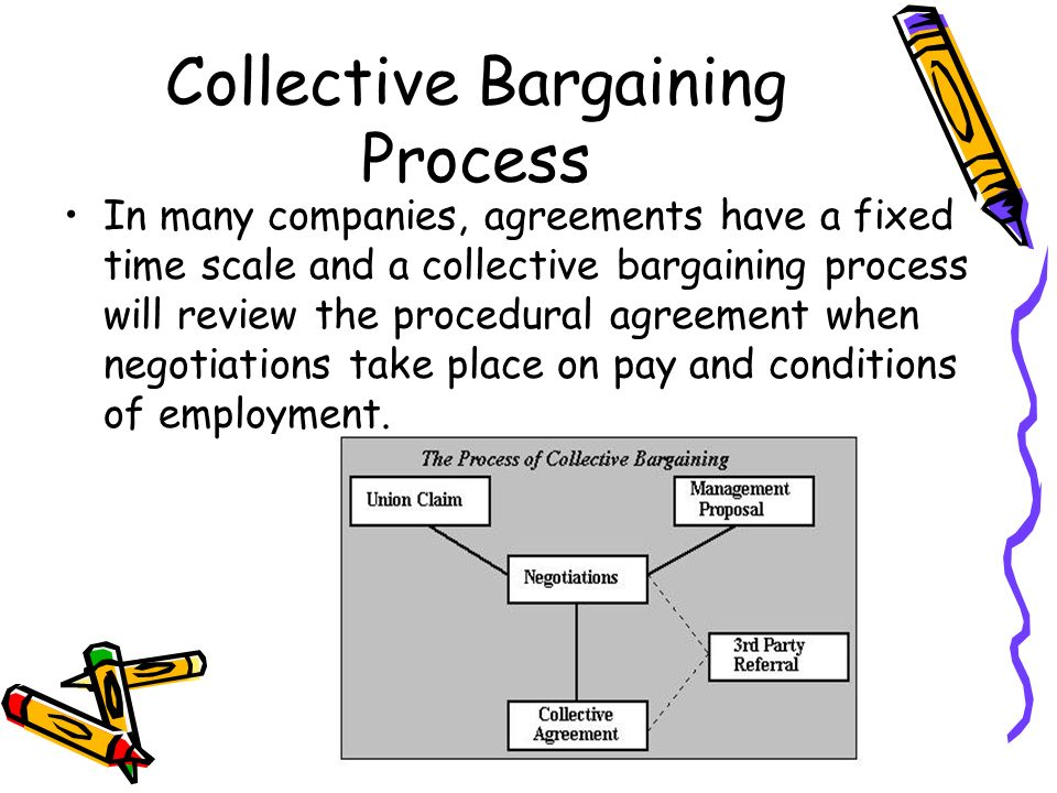 understanding collective bargaining Previous collective bargaining agreement (cba) to include midterm bargaining, memoranda of understanding/agreement based on such bargaining, etc 1.