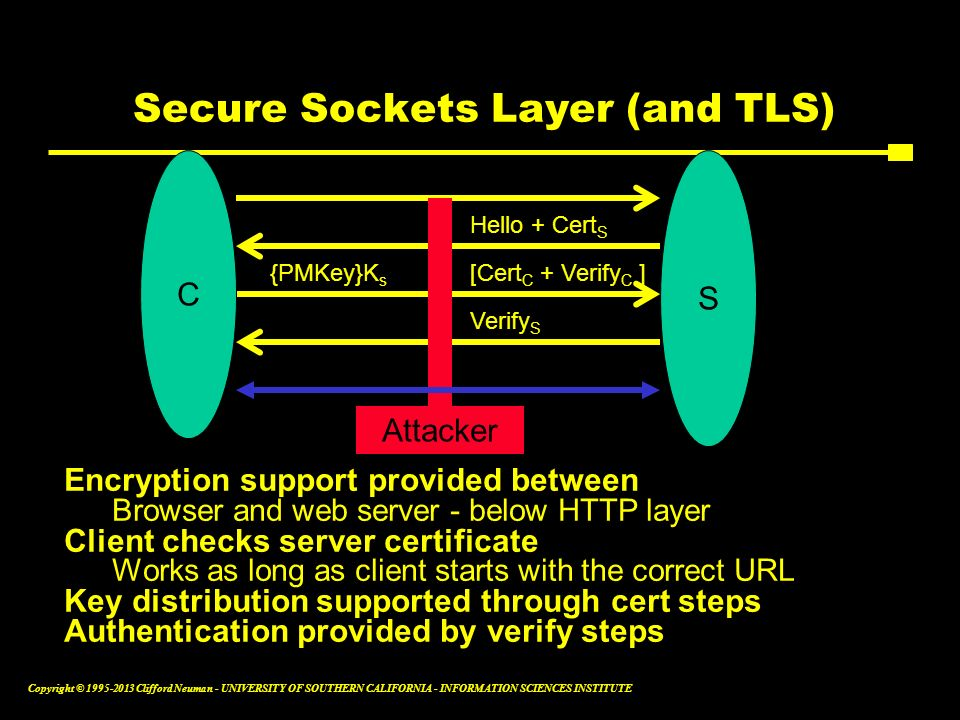 Secure Sockets Layer (and TLS)