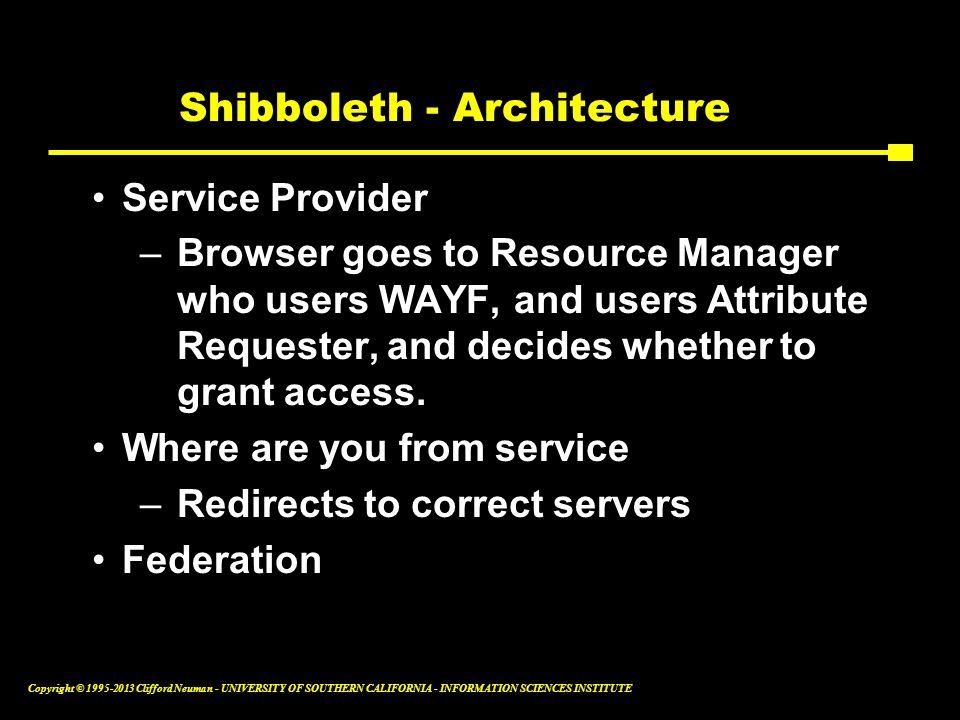 Shibboleth - Architecture
