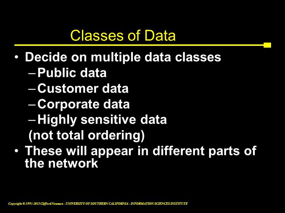 Classes of Data Decide on multiple data classes Public data