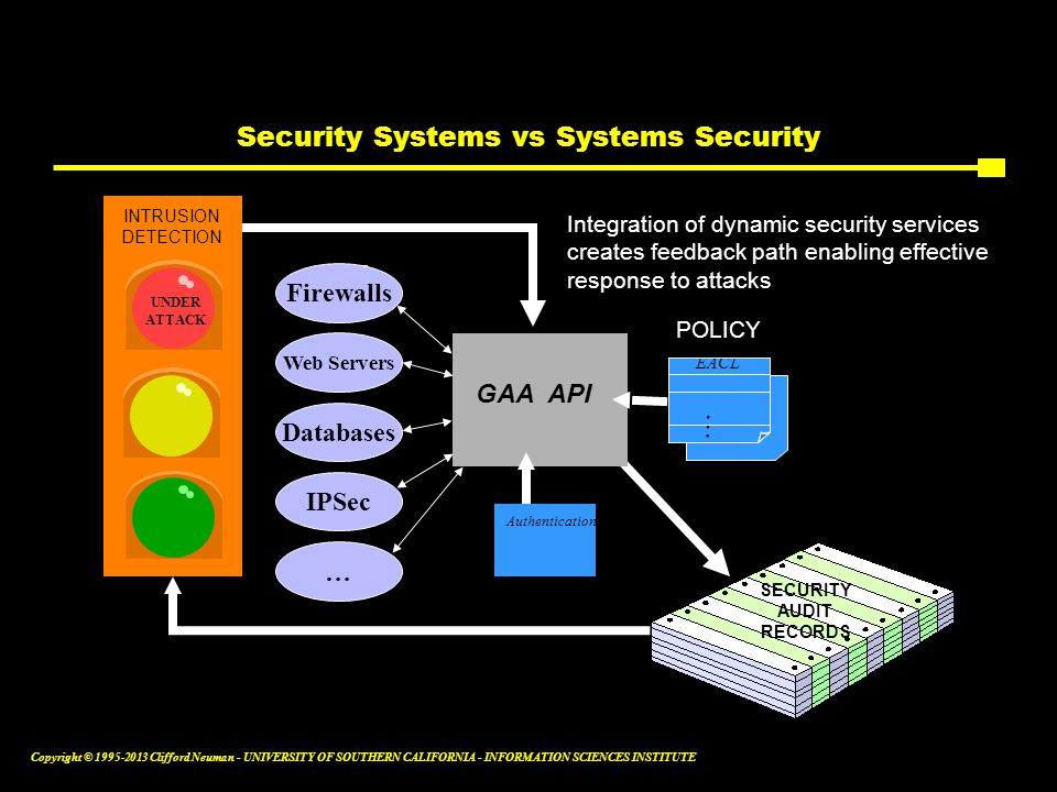 Security Systems vs Systems Security