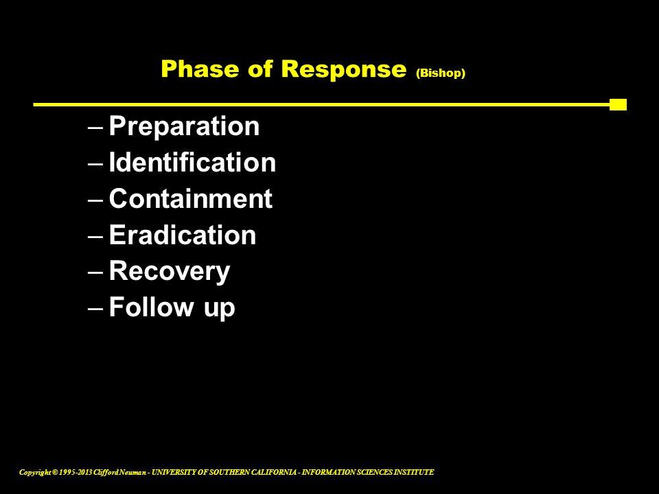 Phase of Response (Bishop)