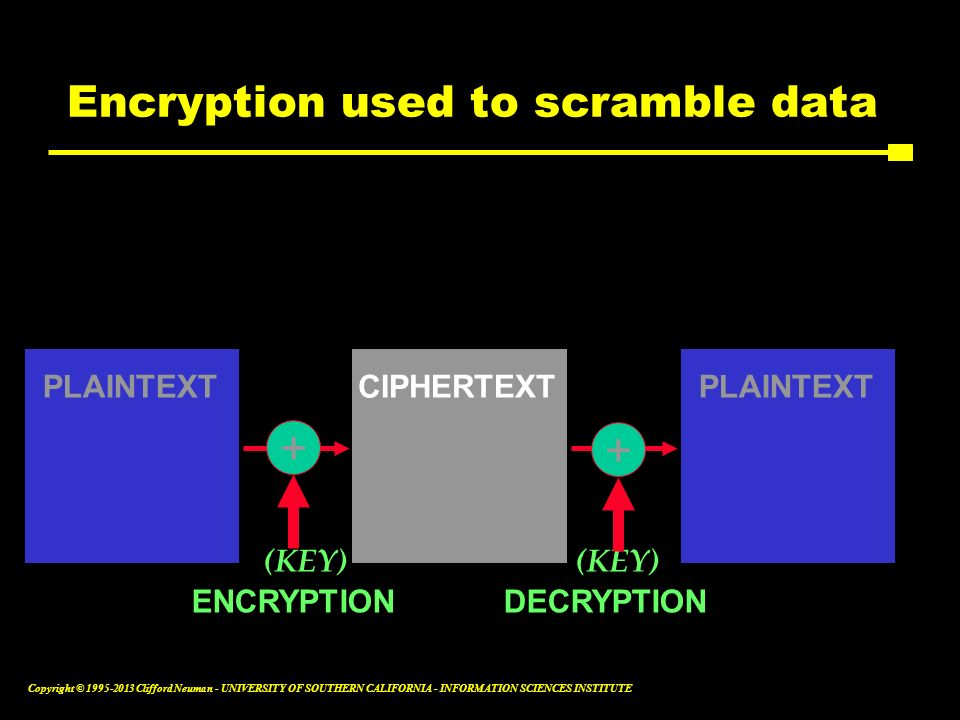 Encryption used to scramble data
