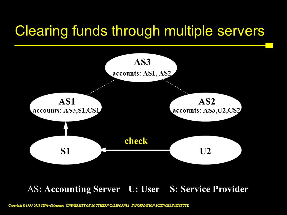 Clearing funds through multiple servers