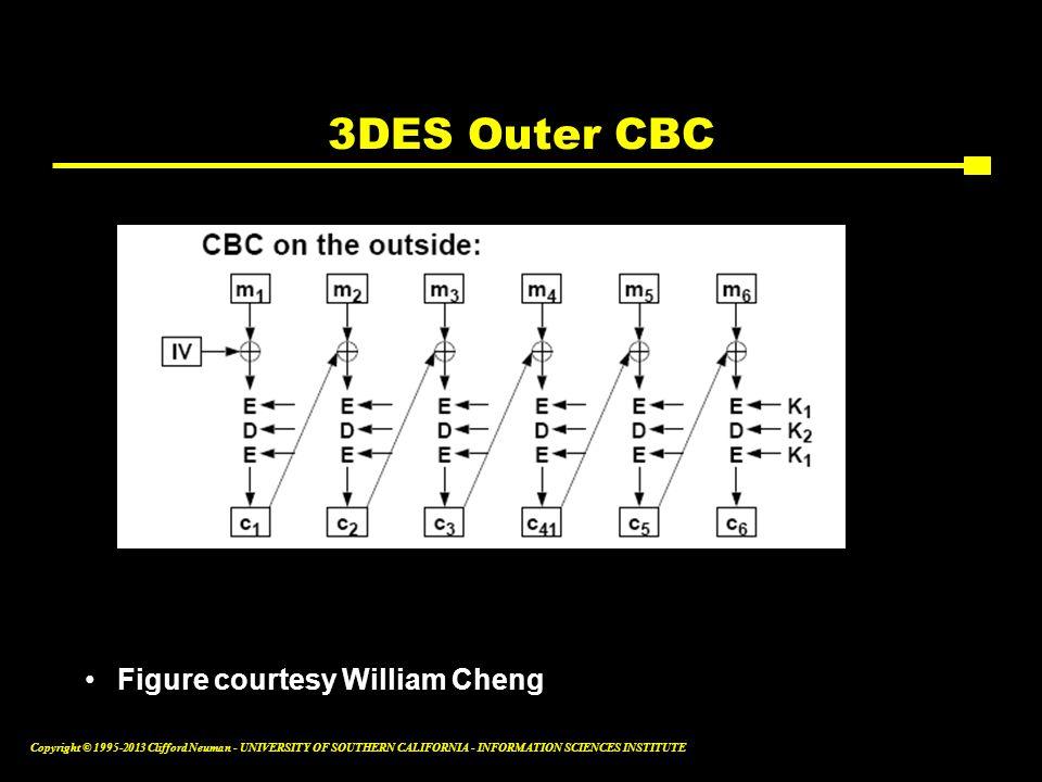 3DES Outer CBC Figure courtesy William Cheng