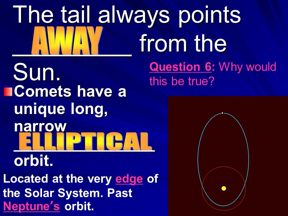 The tail always points _________ from the Sun.