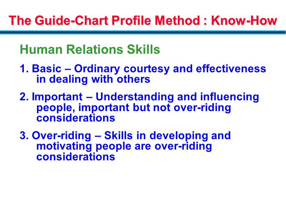 hay guide chart profile method pdf