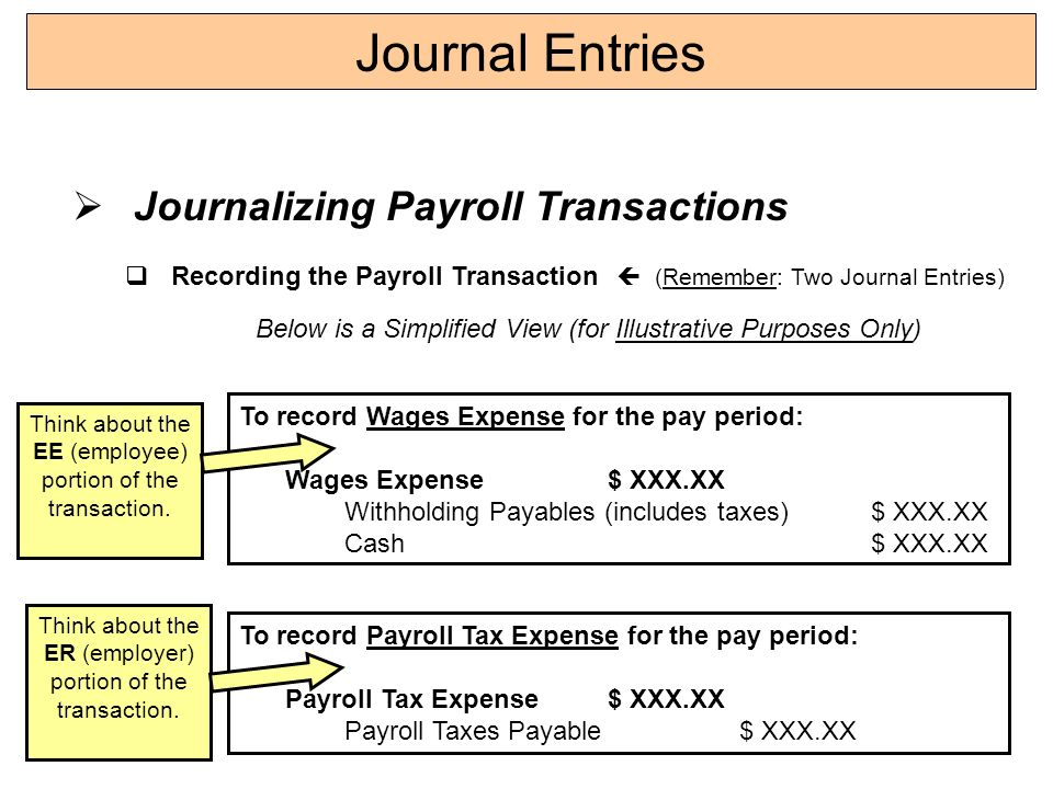 Payroll Journal Entries - YouTube