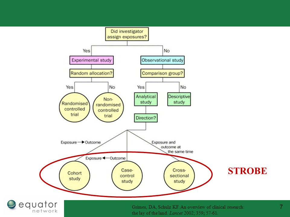 STROBE Grimes, DA, Schulz KF. An overview of clinical research: