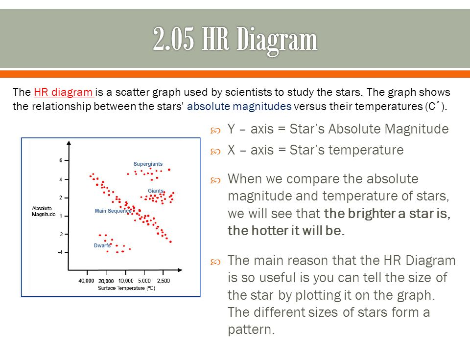 Mj compressive science 3 ppt video online download 205 hr diagram y axis stars absolute magnitude ccuart Images