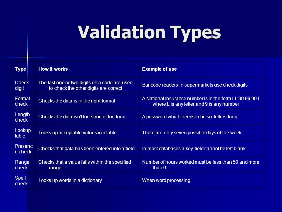 Validation Types Type How it works Example of use Check digit
