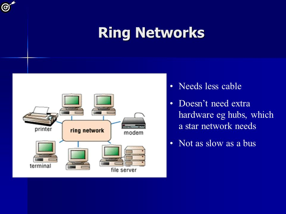 Ring Networks Needs less cable