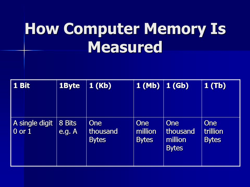 How Computer Memory Is Measured