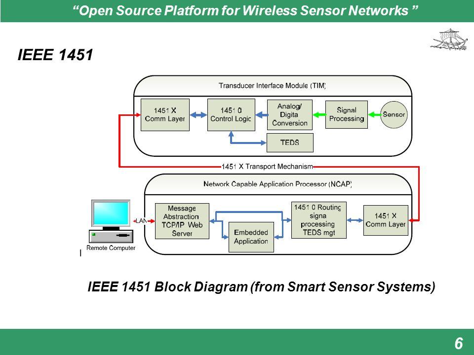 u201copen source platform for wireless sensor networks u201d