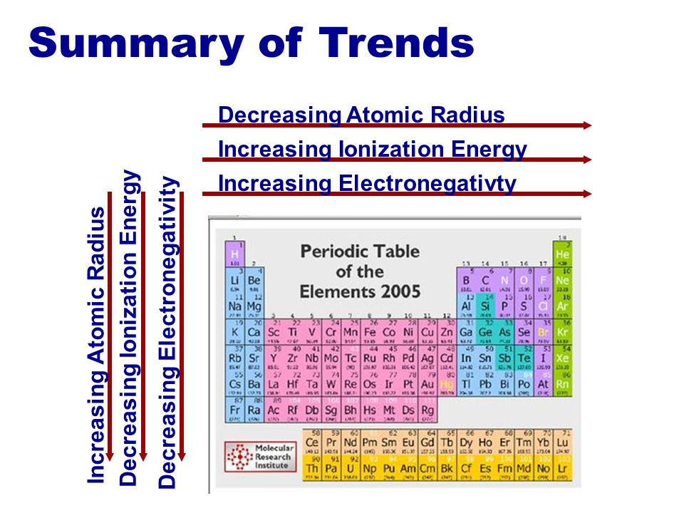 Electron arrangement in atoms ppt video online download ionization energy decreasing electronegativity increasing atomic radius summary of trends decreasing atomic radius urtaz Images