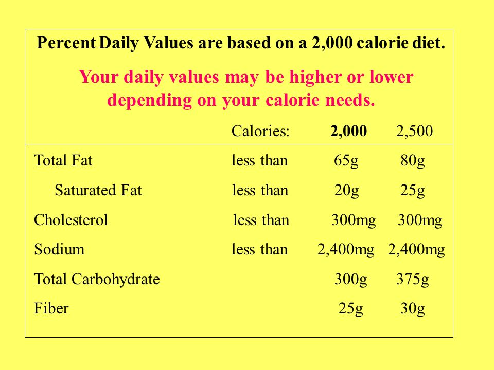 Percent Daily Values are based on a 2,000 calorie diet.