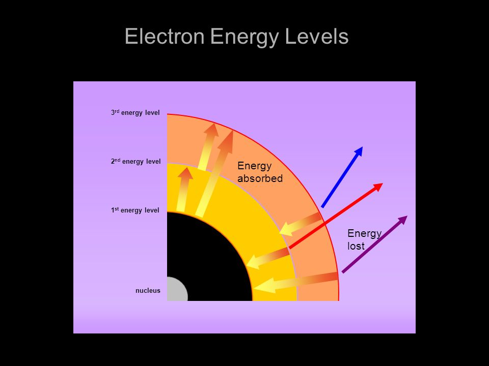"""Ch. 4 """"Electron Configurations - ppt download"""