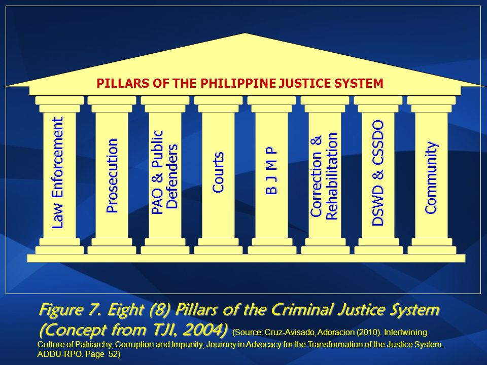 justice system in the philippines Gojust helps in strengthening the philippines' formal justice system through increased efficiency, effectiveness and accountability.