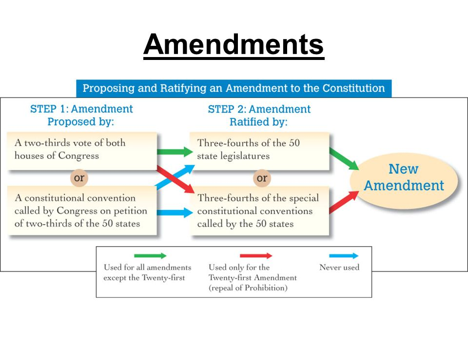 """three major compromises constitution Essay on the great compromise, the three/5ths compromise and tax - the great compromise: the 3/5ths compromise, and tax the great compromise, the 3/5ths compromise, and the bill of rights justify that the making of the constitution was a """"bundle of compromises."""
