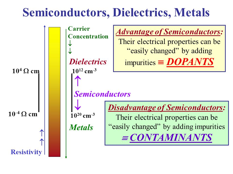 research papers on semiconductors Essays - largest database of quality sample essays and research papers on semiconductor conclusion.