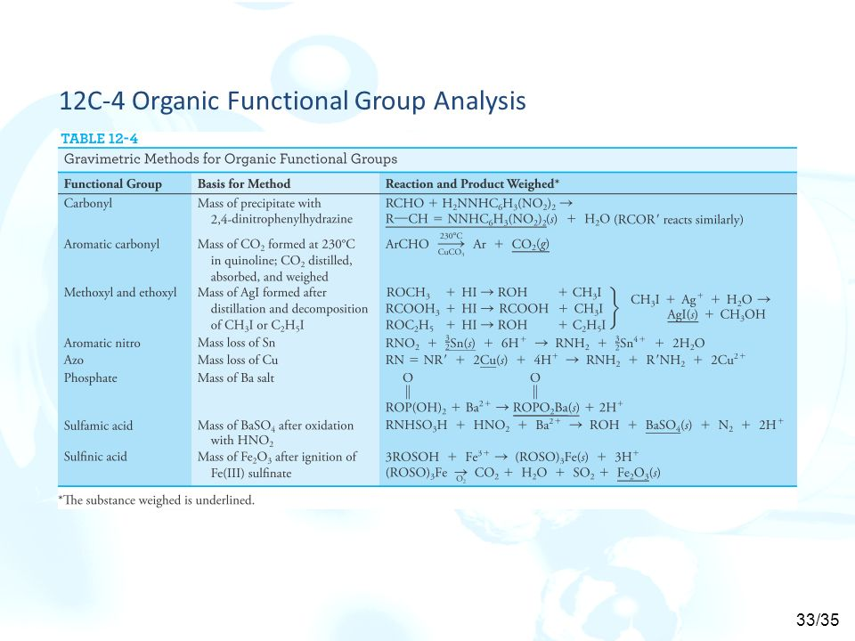 functional group analysis Organic functional group analysis i objectives and background this experiment will introduce you to some of the more common functional groups of organic chemistry the functional group is that portion of the molecule that undergoes a structural change during a chemical.