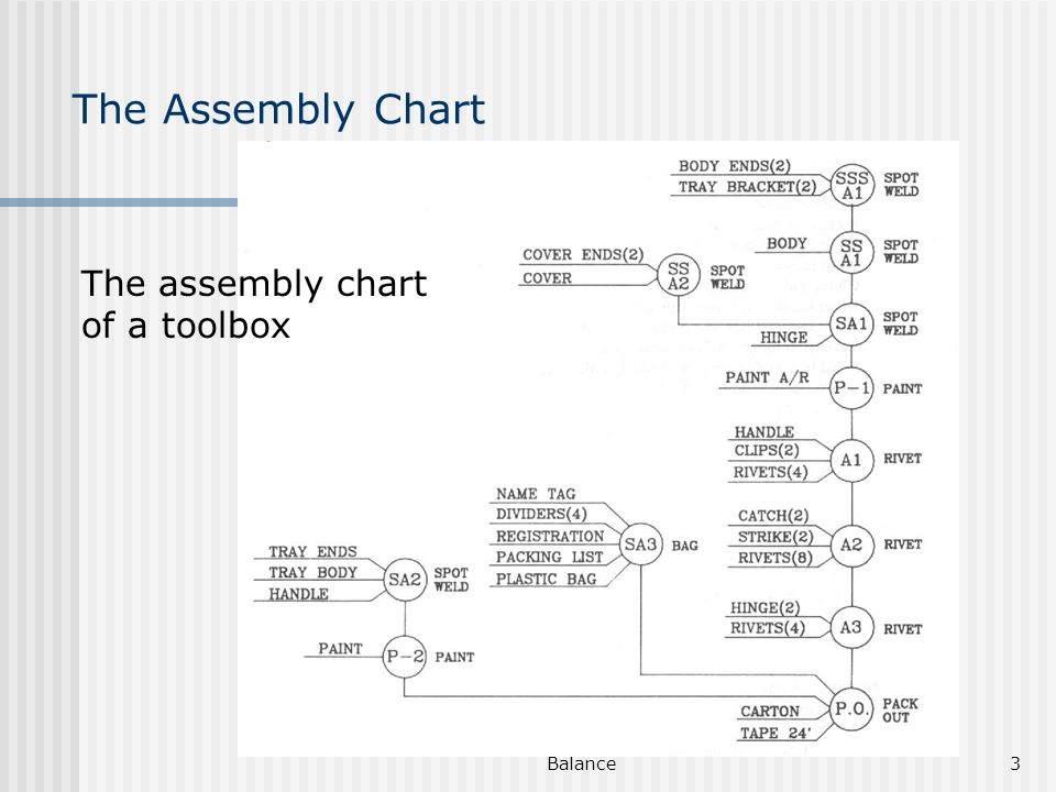 Assembly and process chart