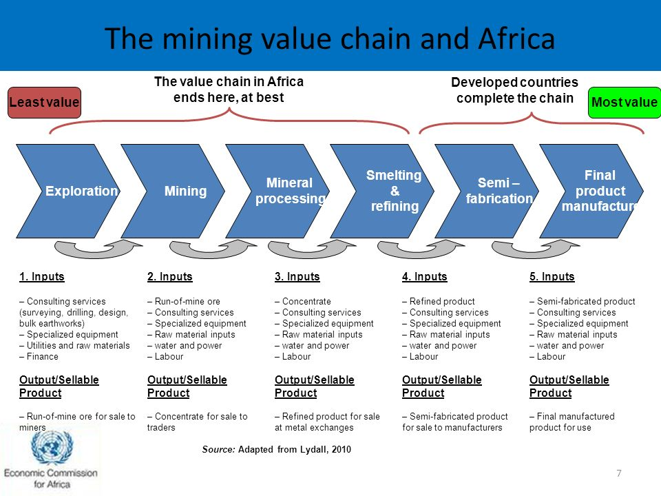 mining value chain Digital mining connecting the mine from pit to port, from sensor to boardroom, for improved mining value chain the digital mine leverages the best.