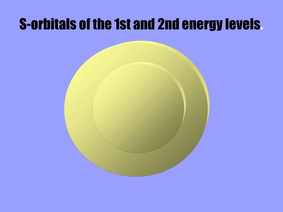 S-orbitals of the 1st and 2nd energy levels.