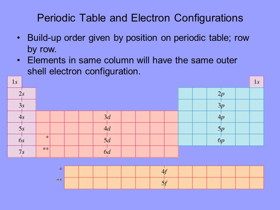 Periodic Table and Electron Configurations