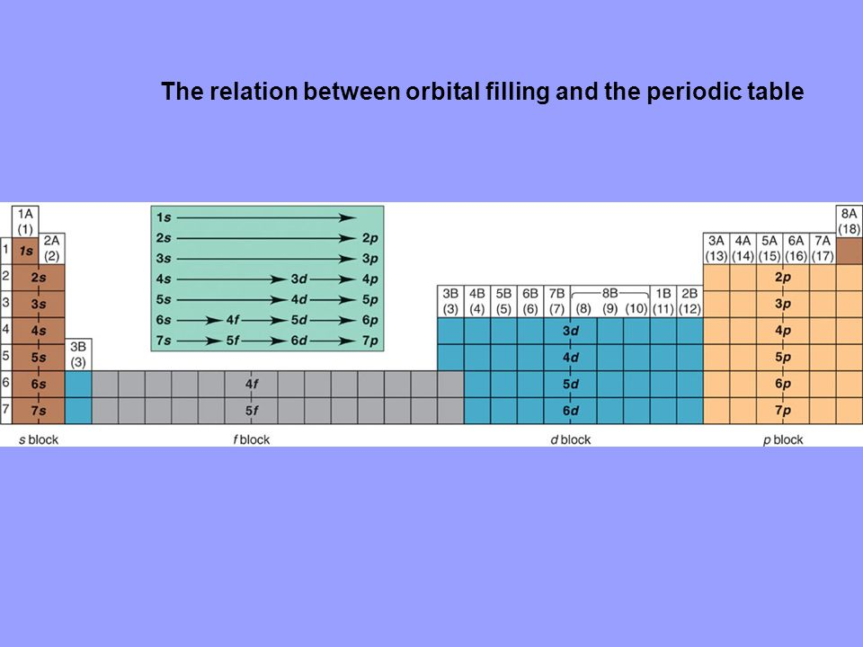 The relation between orbital filling and the periodic table
