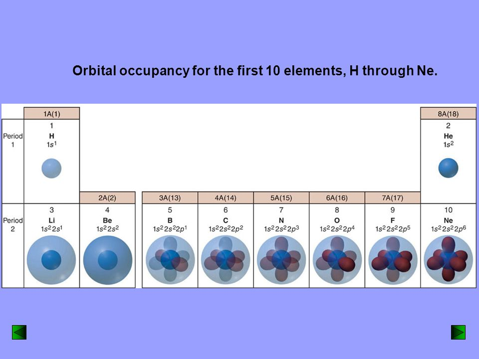 Orbital occupancy for the first 10 elements, H through Ne.