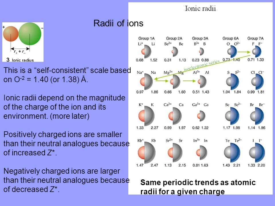 Radii of ions This is a self-consistent scale based on O-2 = 1.40 (or 1.38) Å.