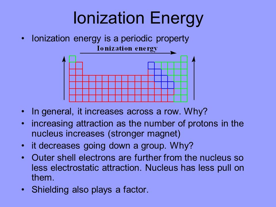 Ionization Energy Ionization energy is a periodic property