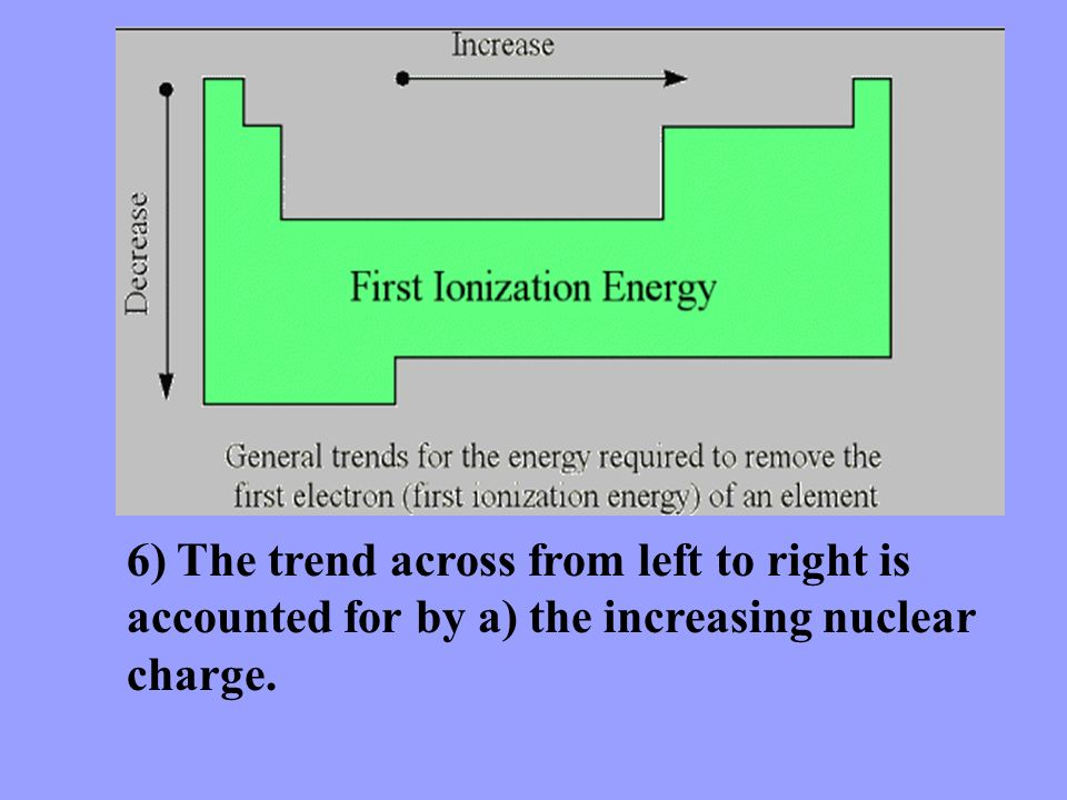 6) The trend across from left to right is accounted for by a) the increasing nuclear charge.