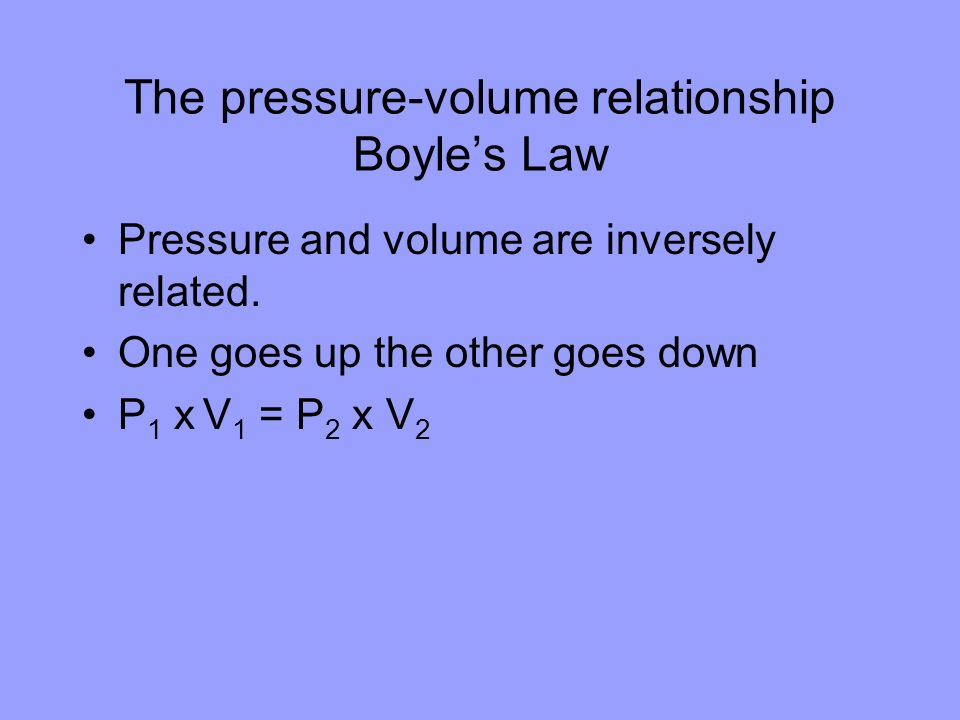 The pressure-volume relationship Boyle's Law