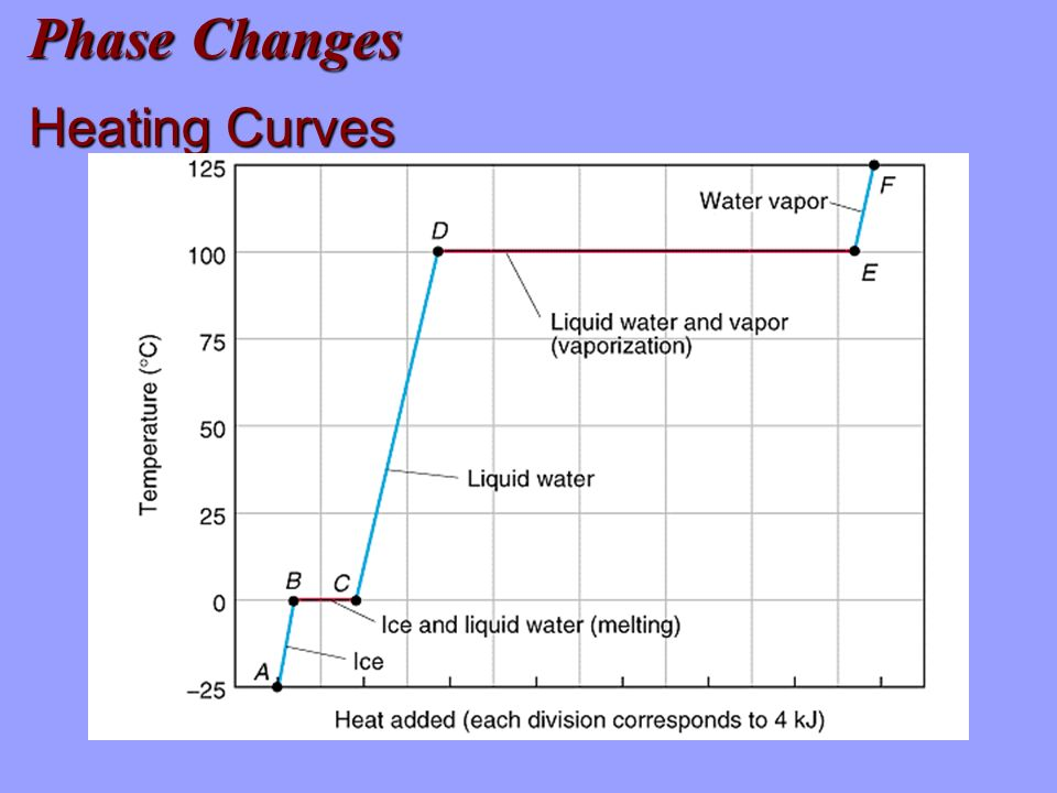 Phase Changes Heating Curves