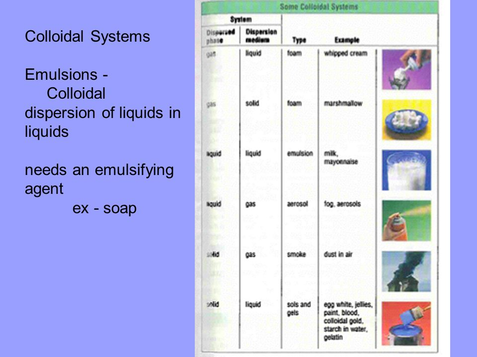 Colloidal Systems Emulsions - Colloidal dispersion of liquids in liquids. needs an emulsifying agent.
