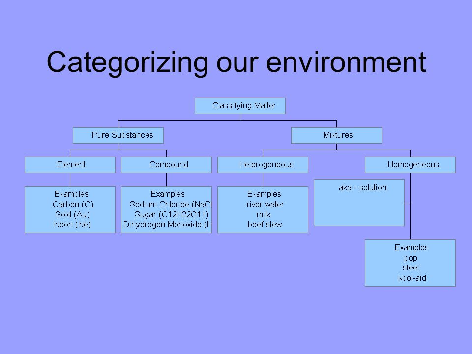 Categorizing our environment