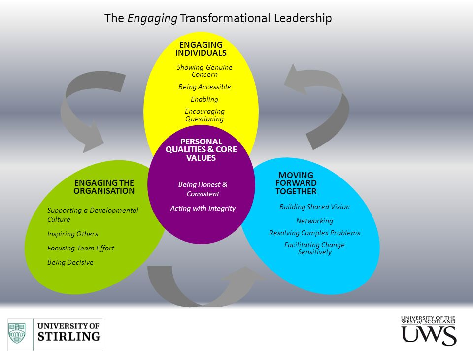transformational leadership questionnaire tlq All participants filled up the questionnaire consisting of transformational leadership behavior inventory (tli), rokeach value survey (rvs), and management.