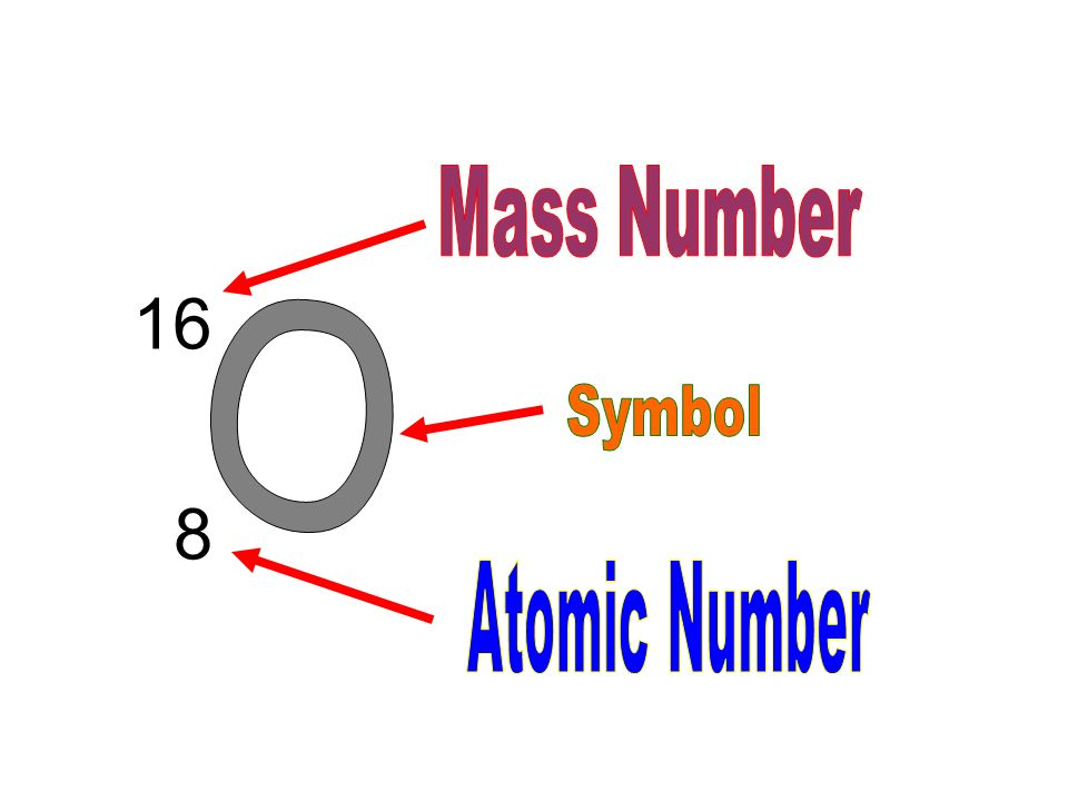 symbol atomic mass - photo #16