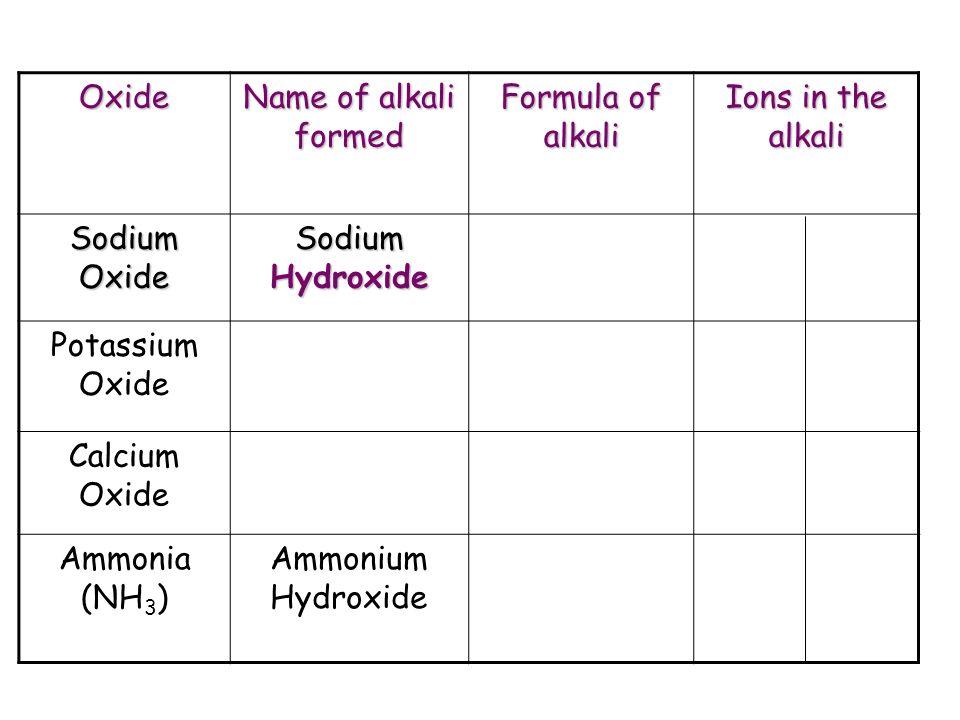 Periodic table sodium hydroxide symbol periodic table periodic periodic table sodium hydroxide symbol periodic table unit 1 chemical changes ppt download urtaz Images